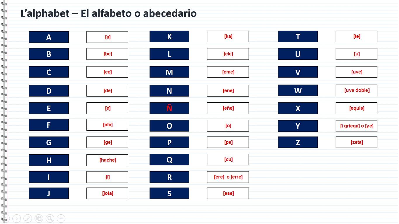 Assez cours d'espagnol gratuit l'alphabet espagnol el alfabeto espanol AE01