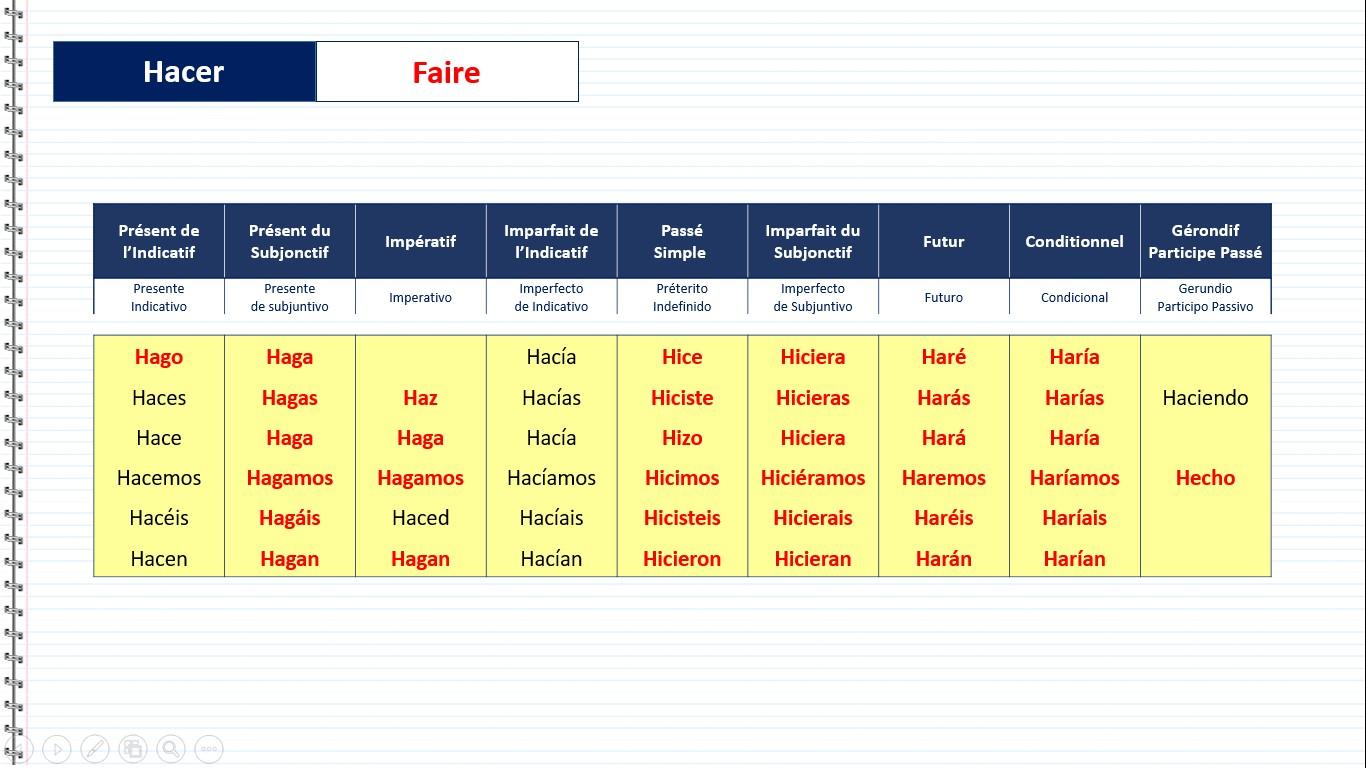 Site de rencontre en espagnol traduction