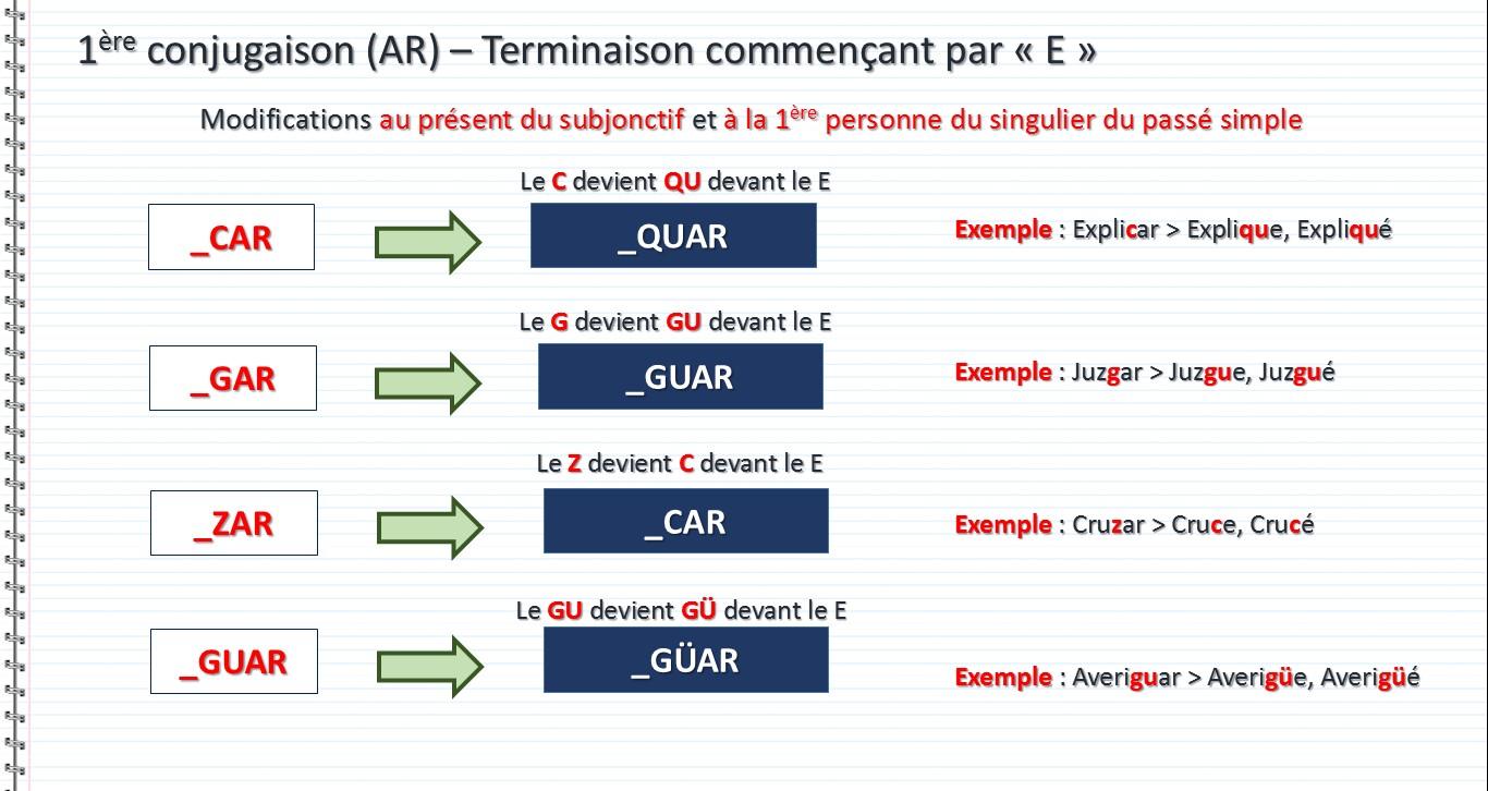Verbes Reguliers A Modifications Orthographiques En Espagnol Apprendre L Espagnol