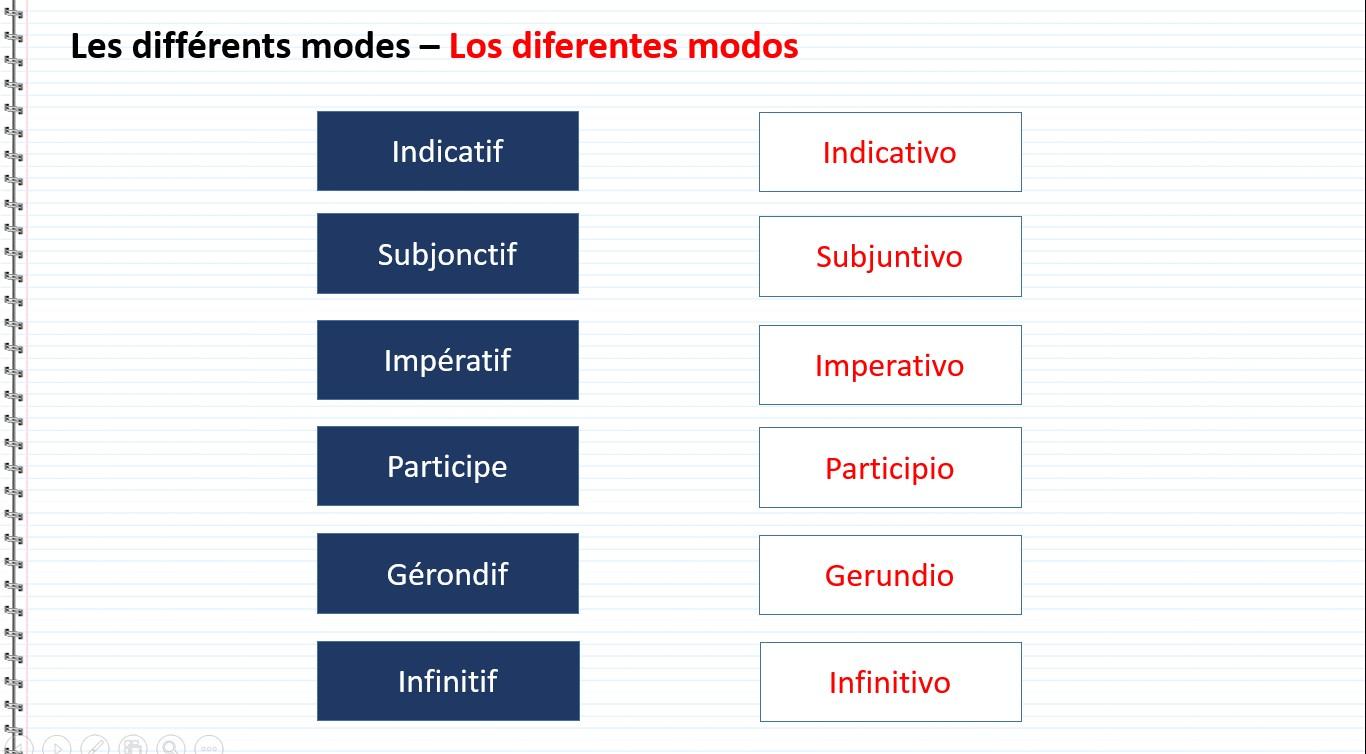 Verbes Terminologie Des Temps En Espagnol En Espagnol Terminologia De Los Tiempos En Espanol